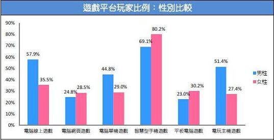 2015台湾游戏市场春季大调查10