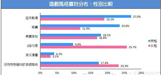 2015台湾游戏市场春季大调查13