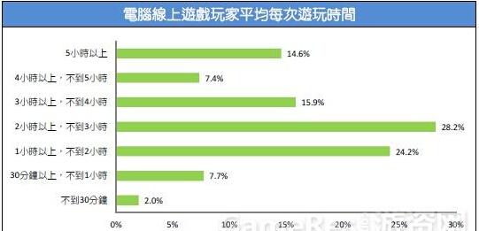 2015台湾游戏市场春季大调查14