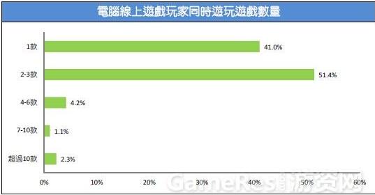 2015台湾游戏市场春季大调查15