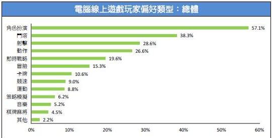 2015台湾游戏市场春季大调查16