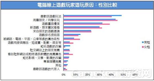 2015台湾游戏市场春季大调查19