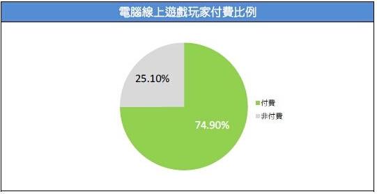 2015台湾游戏市场春季大调查20