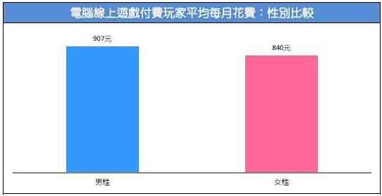 2015台湾游戏市场春季大调查22
