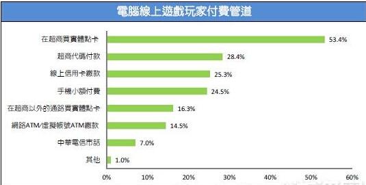 2015台湾游戏市场春季大调查23