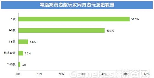 2015台湾游戏市场春季大调查25