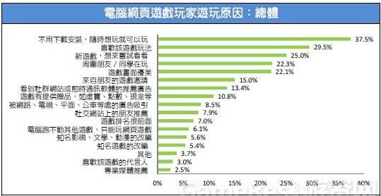 2015台湾游戏市场春季大调查28