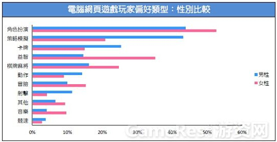 2015台湾游戏市场春季大调查27