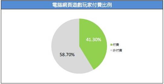 2015台湾游戏市场春季大调查30