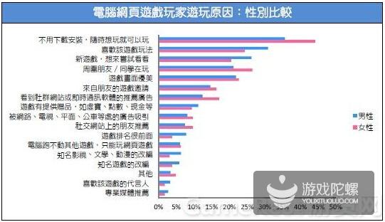 2015台湾游戏市场春季大调查29