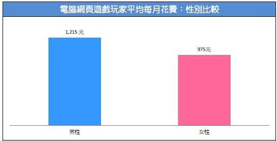 2015台湾游戏市场春季大调查32