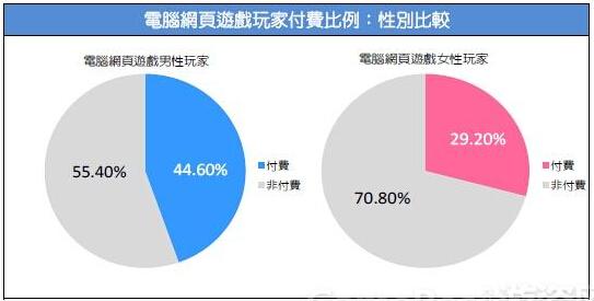 2015台湾游戏市场春季大调查31