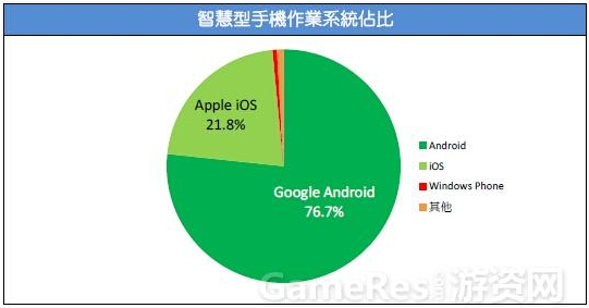 2015台湾游戏市场春季大调查34