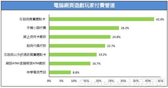 2015台湾游戏市场春季大调查33