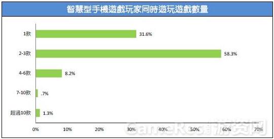 2015台湾游戏市场春季大调查36