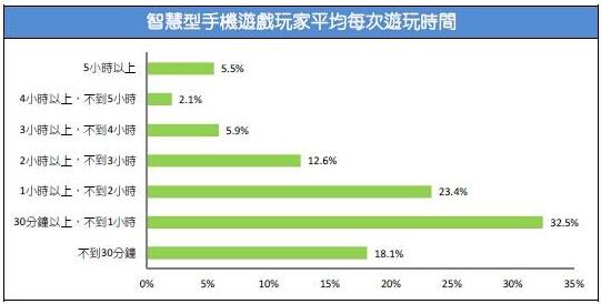 2015台湾游戏市场春季大调查35