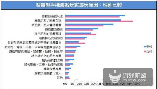 2015台湾游戏市场春季大调查40