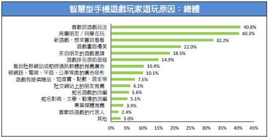 2015台湾游戏市场春季大调查39