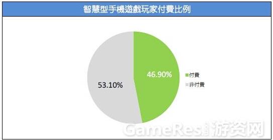 2015台湾游戏市场春季大调查41