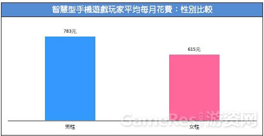 2015台湾游戏市场春季大调查43