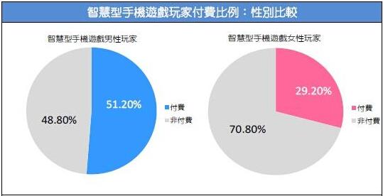 2015台湾游戏市场春季大调查42
