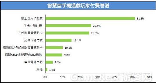 2015台湾游戏市场春季大调查44