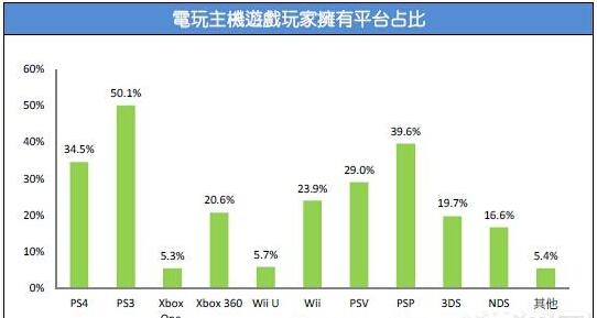 2015台湾游戏市场春季大调查45