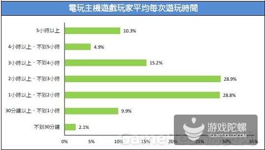 2015台湾游戏市场春季大调查46