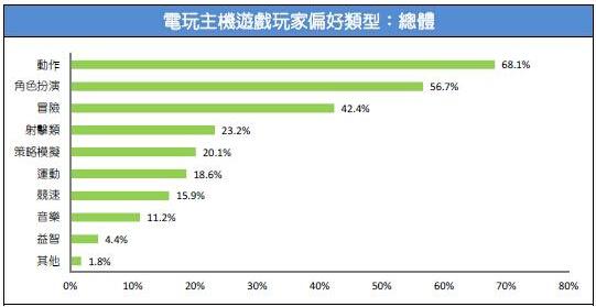 2015台湾游戏市场春季大调查48