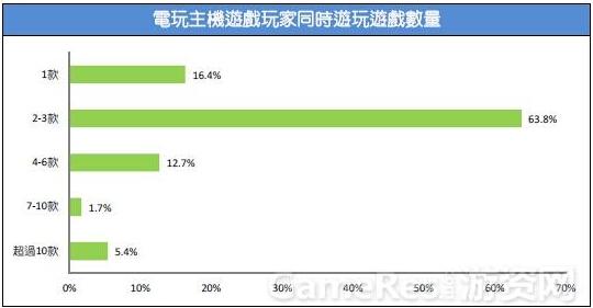 2015台湾游戏市场春季大调查47