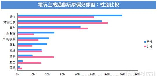 2015台湾游戏市场春季大调查49