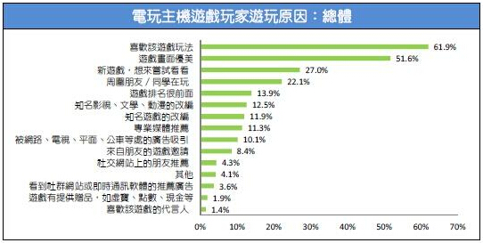 2015台湾游戏市场春季大调查50