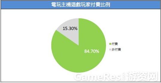 2015台湾游戏市场春季大调查52