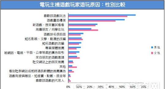 2015台湾游戏市场春季大调查51