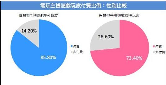 2015台湾游戏市场春季大调查53