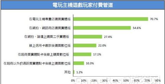 2015台湾游戏市场春季大调查55