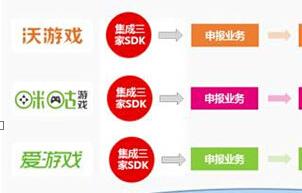 运营商三网融合计费解读:接入、范围、限制、投诉、坏账等