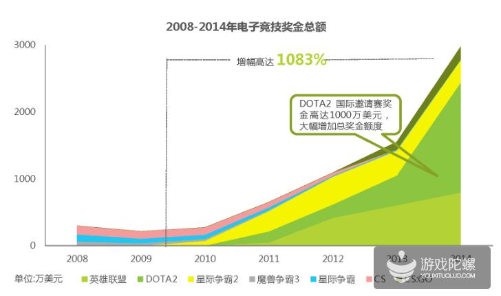2015中国电子竞技行业研究报告:电竞奖金较2010年增长10倍