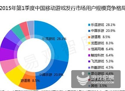 易观智库:15年Q1中国移动游戏市场规模达119亿元