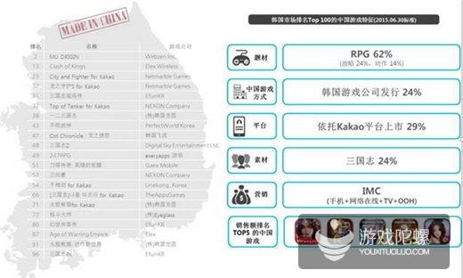 韩国Google Play畅销榜:Top50中11款为中国游戏