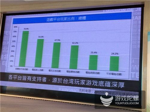 台湾游戏市场分析:2015年Q2付费量全球第四
