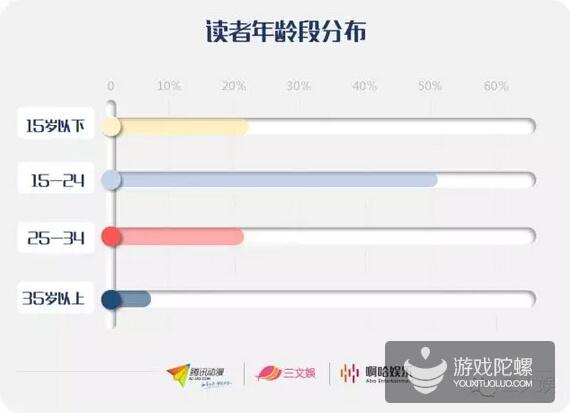 中国ACG市场:2015年Q2腾讯国漫24000部 纯爱类IP最吸金