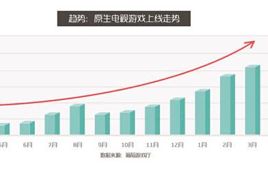 电视游戏产品数量增长迅速 小米大麦游戏盒子瓜分市场