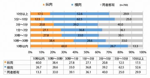 日本用户调查:视频时间越短,越倾向于竖屏观看