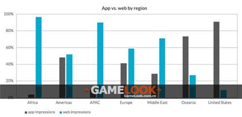 Opera报告:移动广告流量已从网页转向应用