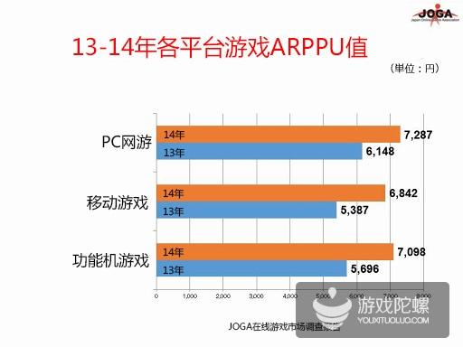 2014年日本在线游戏市场规模9308亿日元,手游占8成