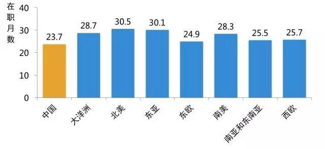 领英《2015中国游戏行业人才库报告》:行业人才不到两年就跳槽
