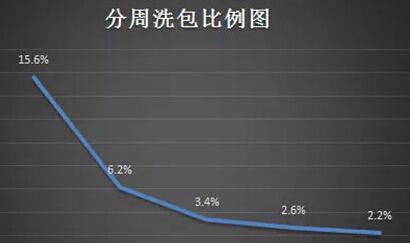 一个严肃的问题:市场洗包比例高达30.1% 以社交软件和游戏居多