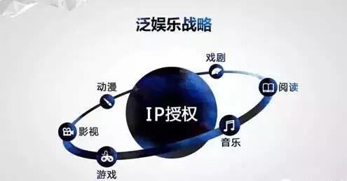 """以IP为核心的""""泛娱乐"""",是什么在推动这个产业?"""