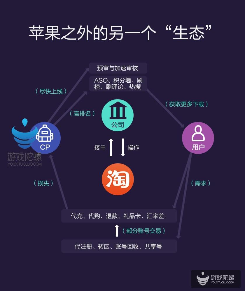 重要的事要说三遍:上海、上海、上海 手游诊断日第10场来了!